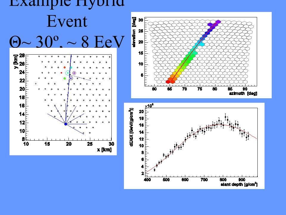 Example Hybrid Event Θ~ 30º, ~ 8 EeV