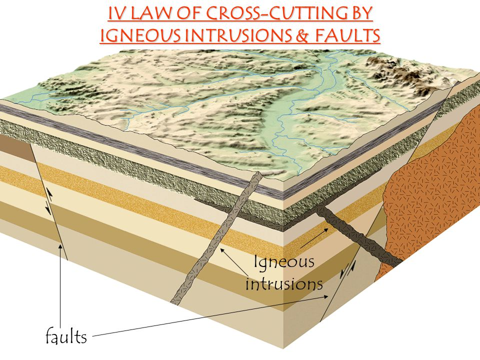 IV LAW OF CROSS-CUTTING BY IGNEOUS INTRUSIONS & FAULTS