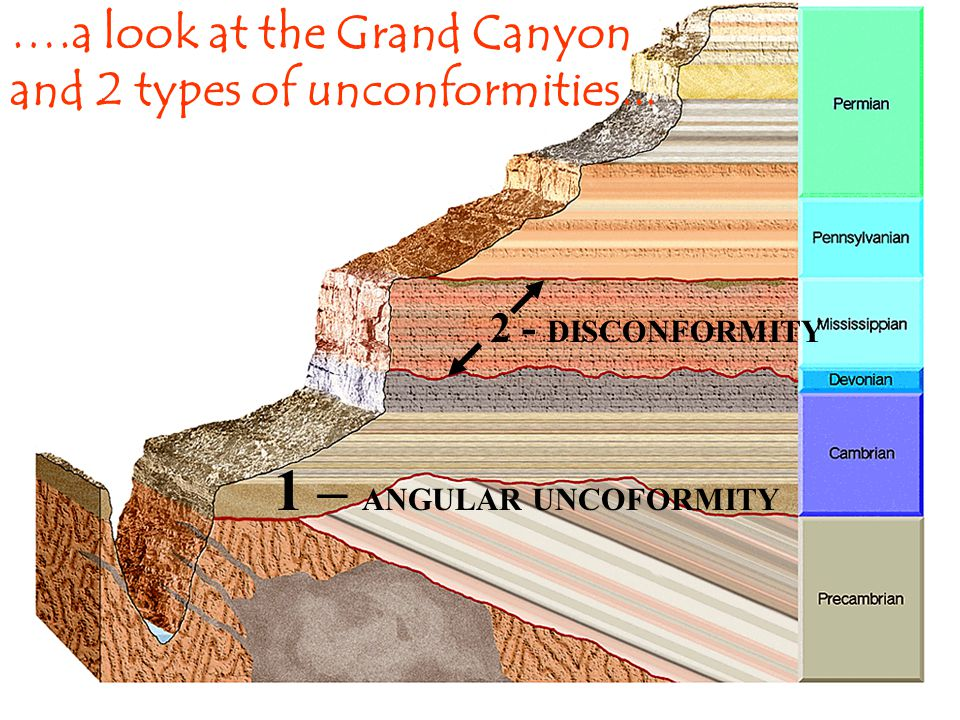 ….a look at the Grand Canyon and 2 types of unconformities...