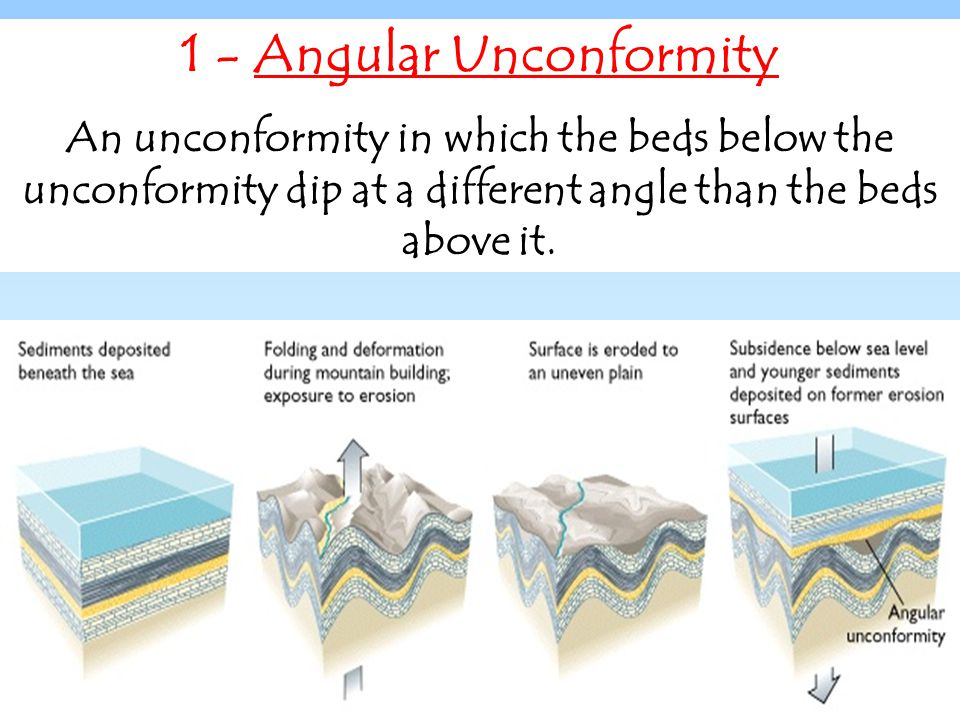1 - Angular Unconformity