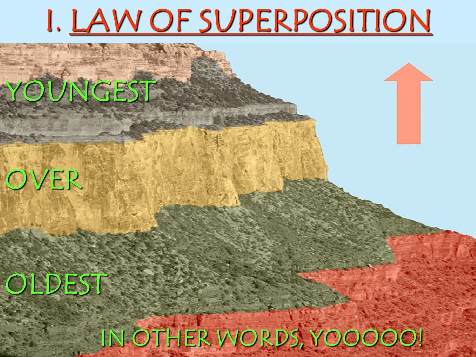 I. LAW OF SUPERPOSITION YOUNGEST OVER OLDEST IN OTHER WORDS, YOOOOO!