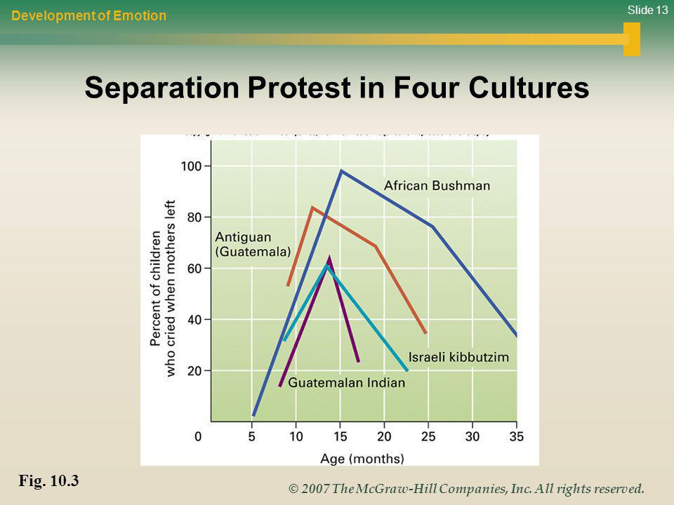Separation Protest in Four Cultures