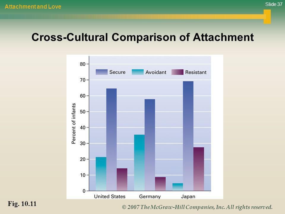 Cross-Cultural Comparison of Attachment