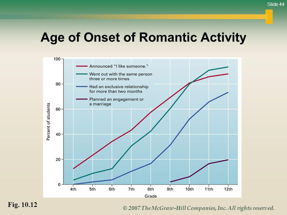 Age of Onset of Romantic Activity