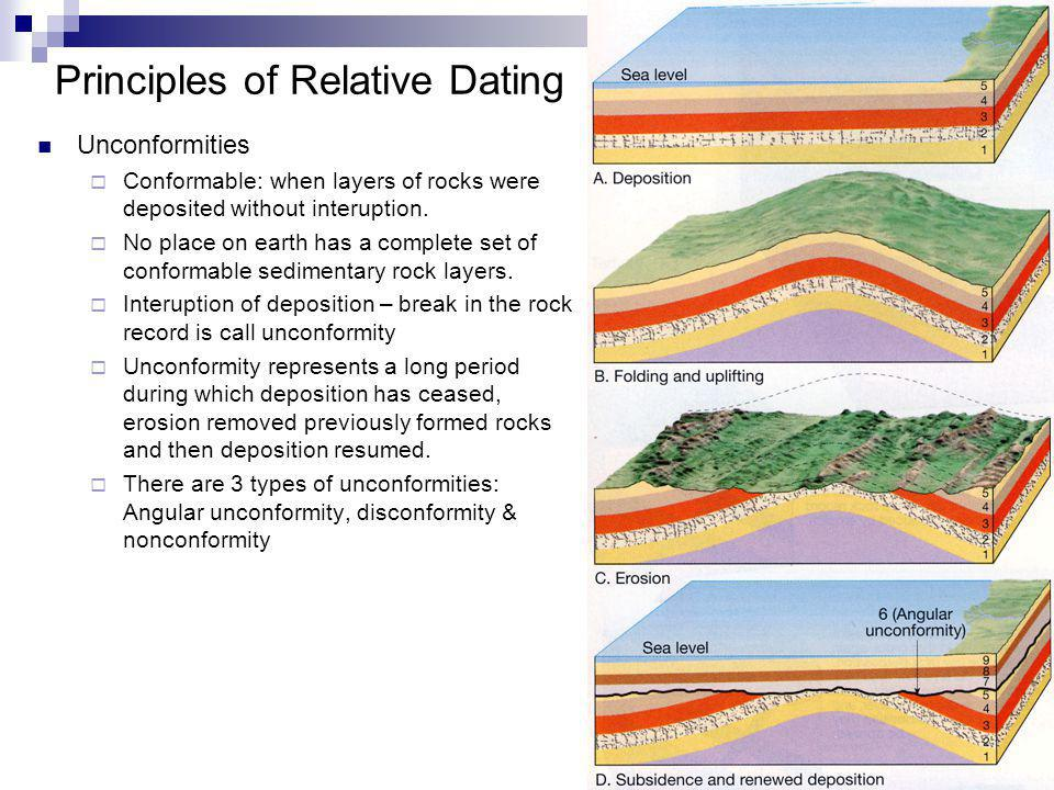 Unconformities dating steps