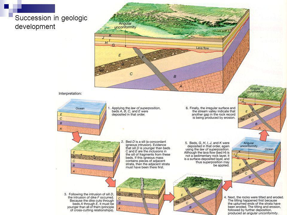 Succession in geologic development