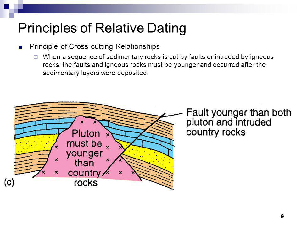 what are the principles of relative age dating