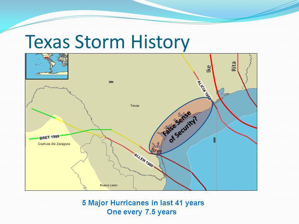 5 Major Hurricanes in last 41 years