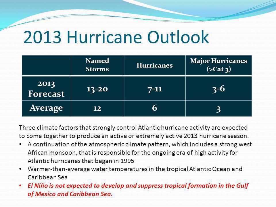 2013 Hurricane Outlook 2013 Forecast 13-20 7-11 3-6 Average 12 6 3