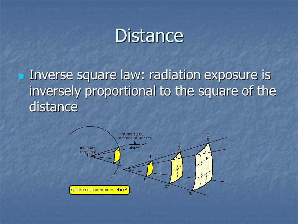 Distance Inverse square law: radiation exposure is inversely proportional to the square of the distance.