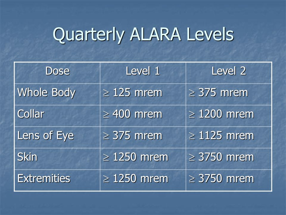 Quarterly ALARA Levels