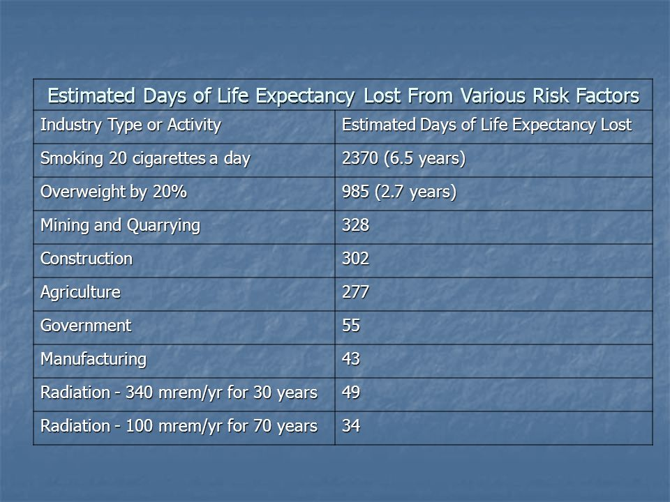 Estimated Days of Life Expectancy Lost From Various Risk Factors
