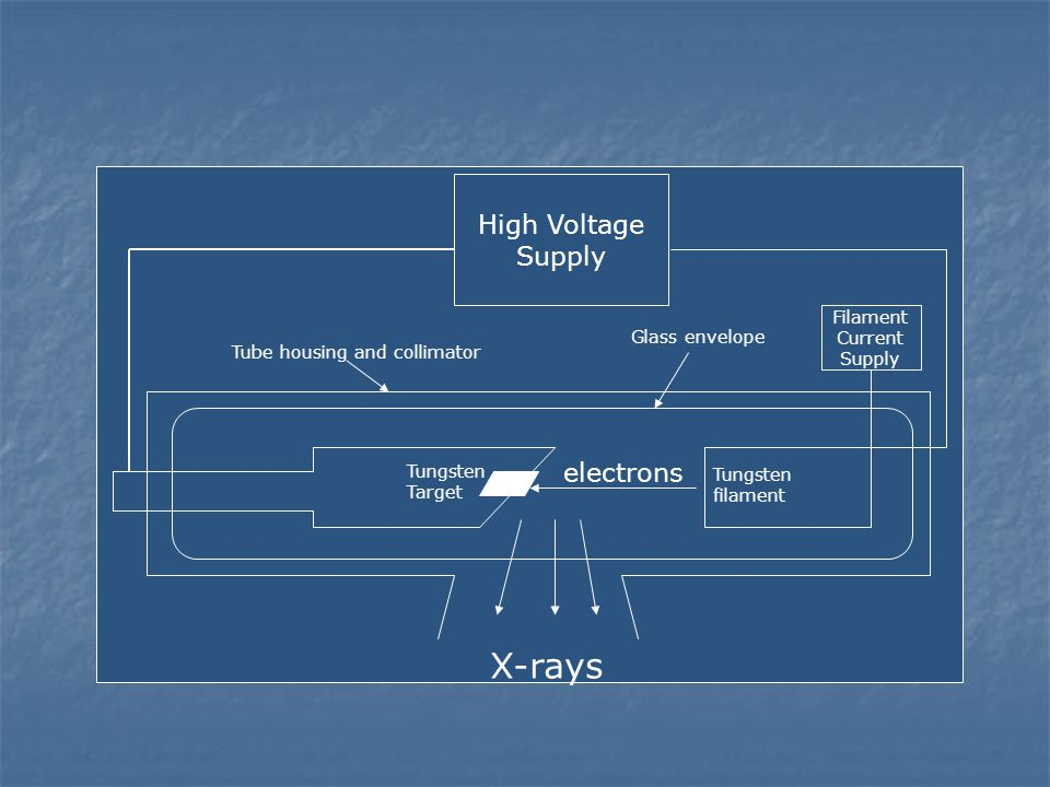 X-rays High Voltage Supply electrons Filament Current Glass envelope