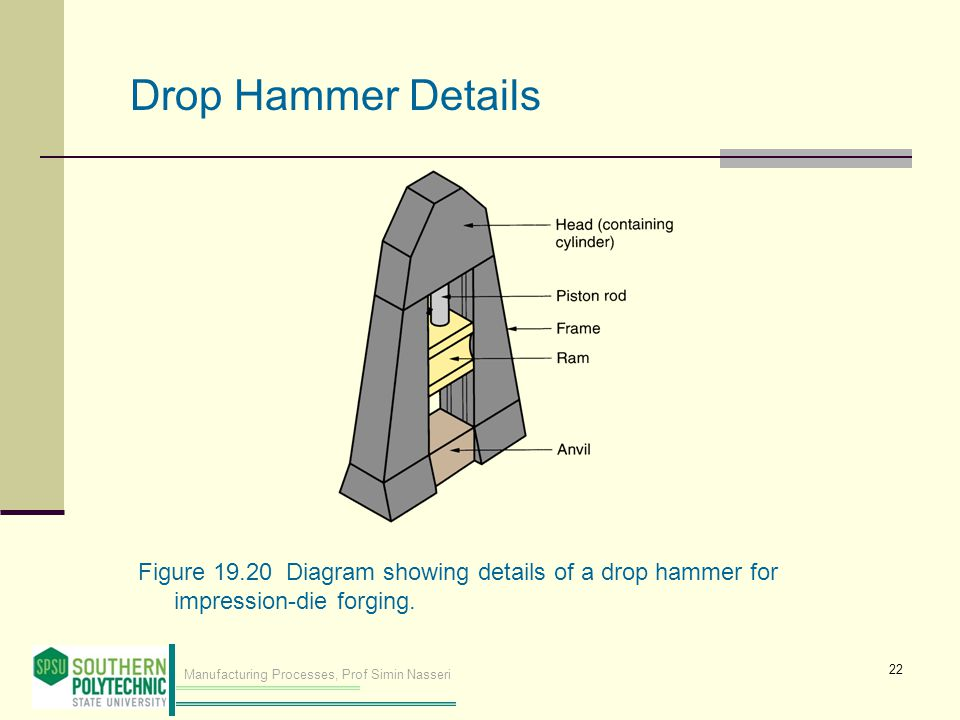 Drop Hammer Details Figure 19.20 Diagram showing details of a drop hammer for impression‑die forging.