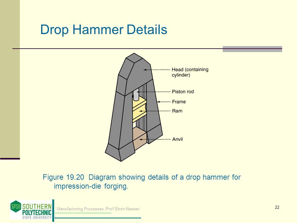Drop Hammer Details Figure 19.20 Diagram showing details of a drop hammer for impression‑die forging.