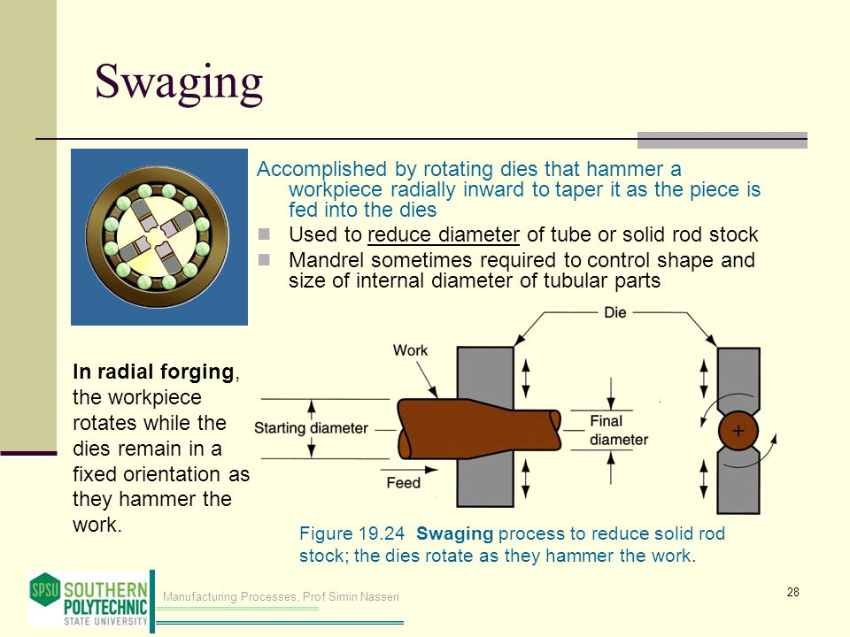 Swaging Accomplished by rotating dies that hammer a workpiece radially inward to taper it as the piece is fed into the dies.