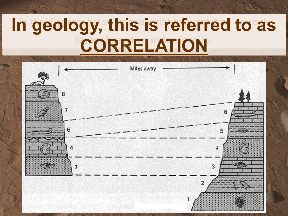 In geology, this is referred to as CORRELATION