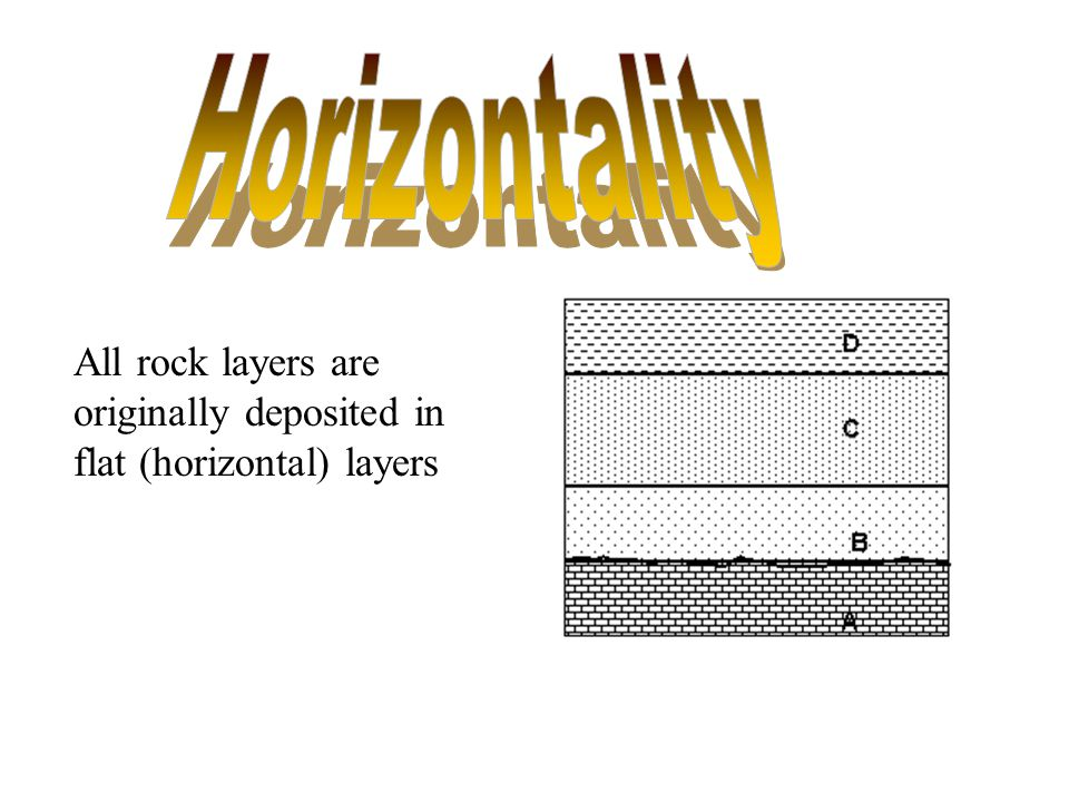 Horizontality All rock layers are originally deposited in flat (horizontal) layers