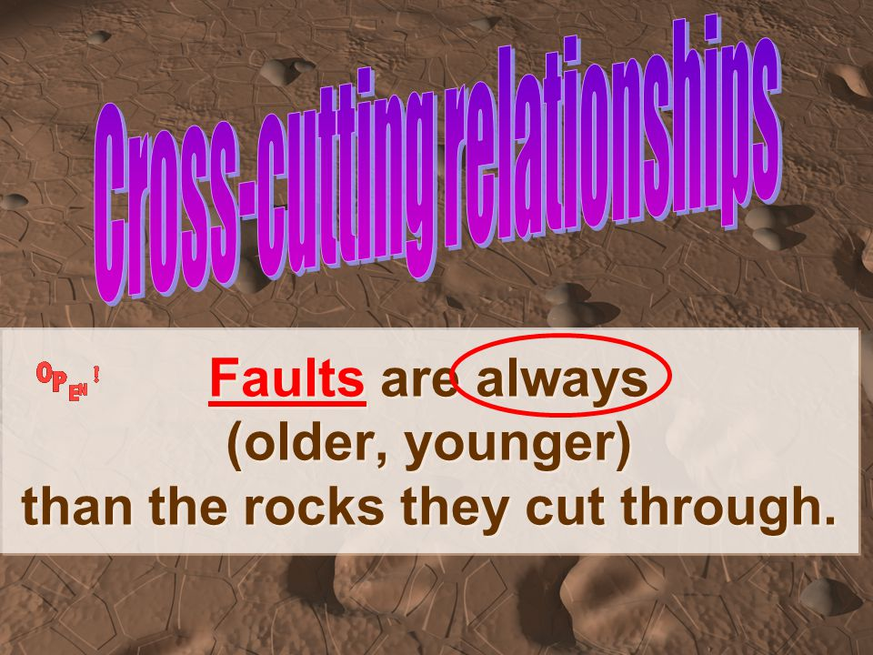 Faults are always (older, younger) than the rocks they cut through.