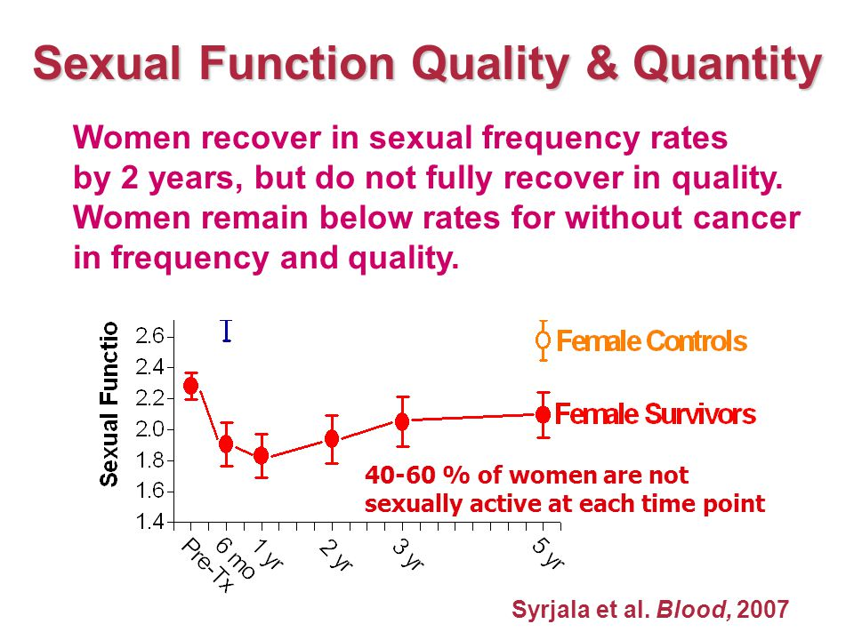 Sexual Function Quality & Quantity