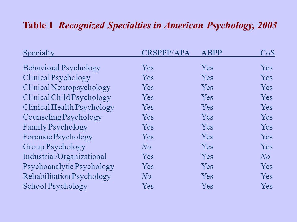 Table 1 Recognized Specialties in American Psychology, 2003