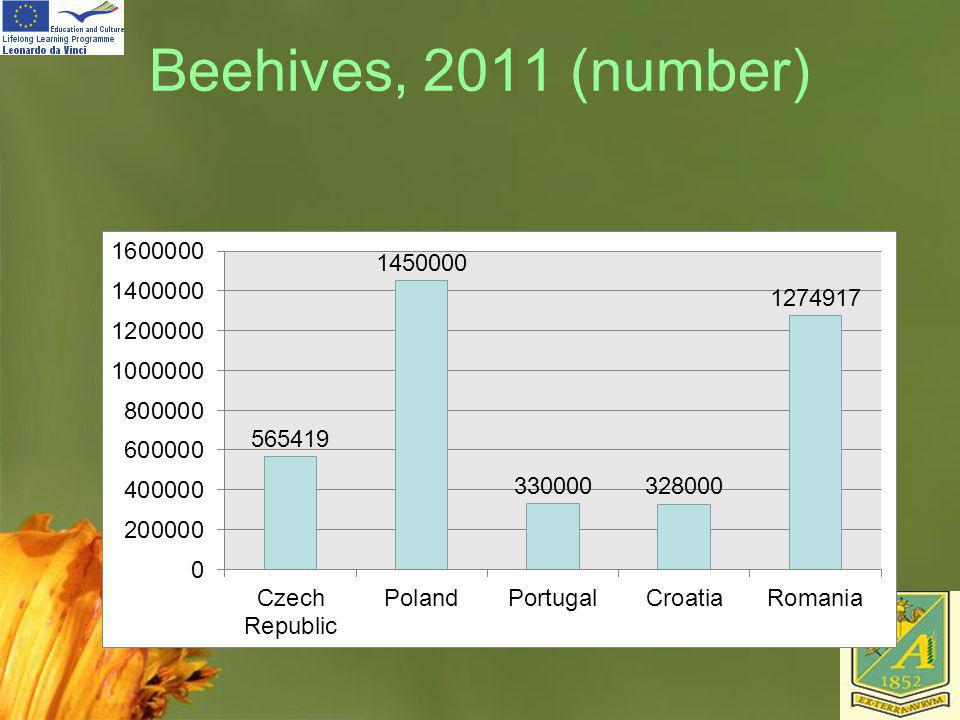 Beehives, 2011 (number)