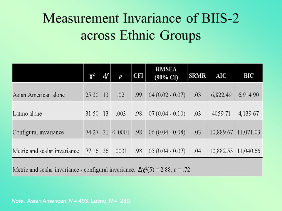Measurement Invariance of BIIS-2 across Ethnic Groups