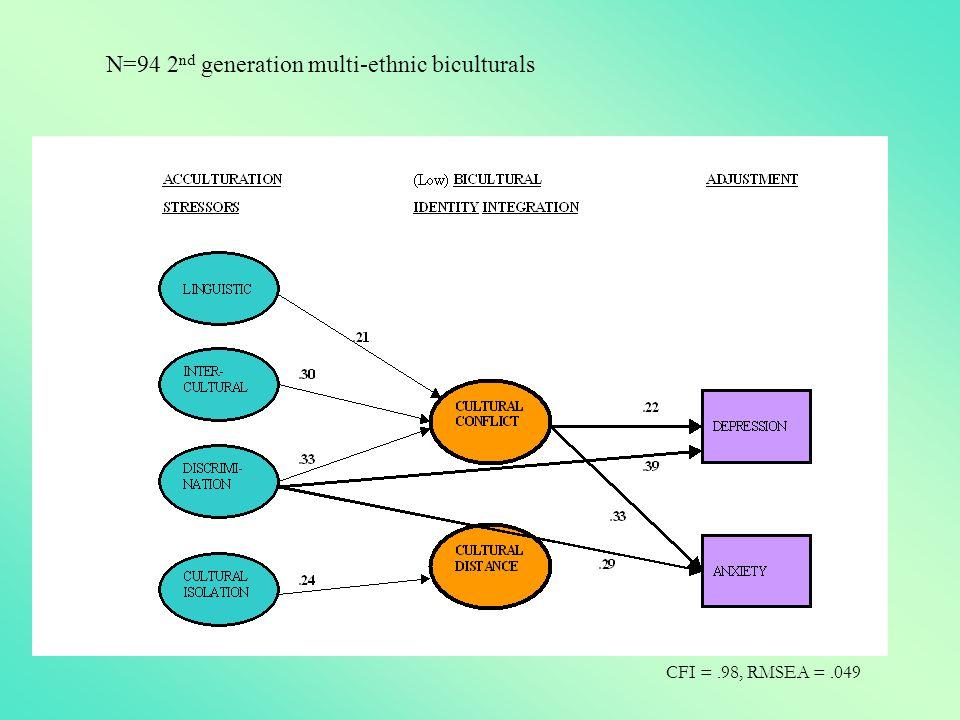 N=94 2nd generation multi-ethnic biculturals