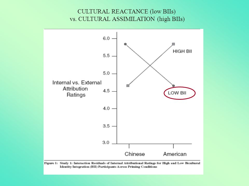 CULTURAL REACTANCE (low BIIs) vs. CULTURAL ASSIMILATION (high BIIs)