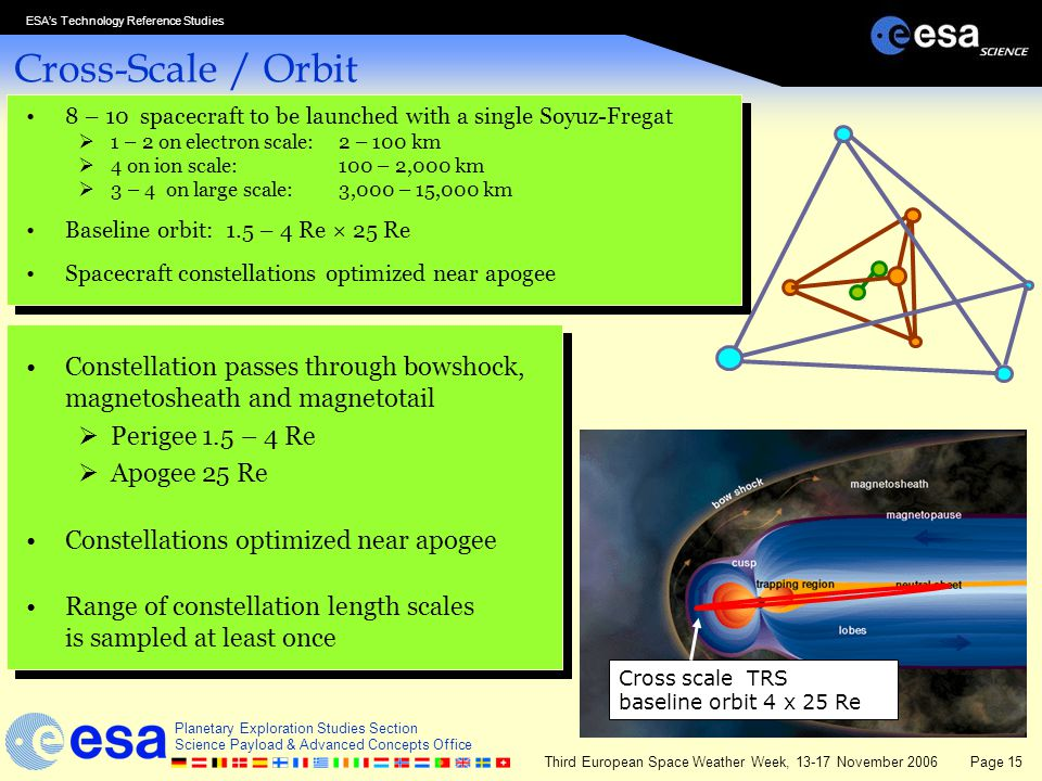 Cross-Scale / Orbit 8 – 10 spacecraft to be launched with a single Soyuz-Fregat. 1 – 2 on electron scale: 2 – 100 km.