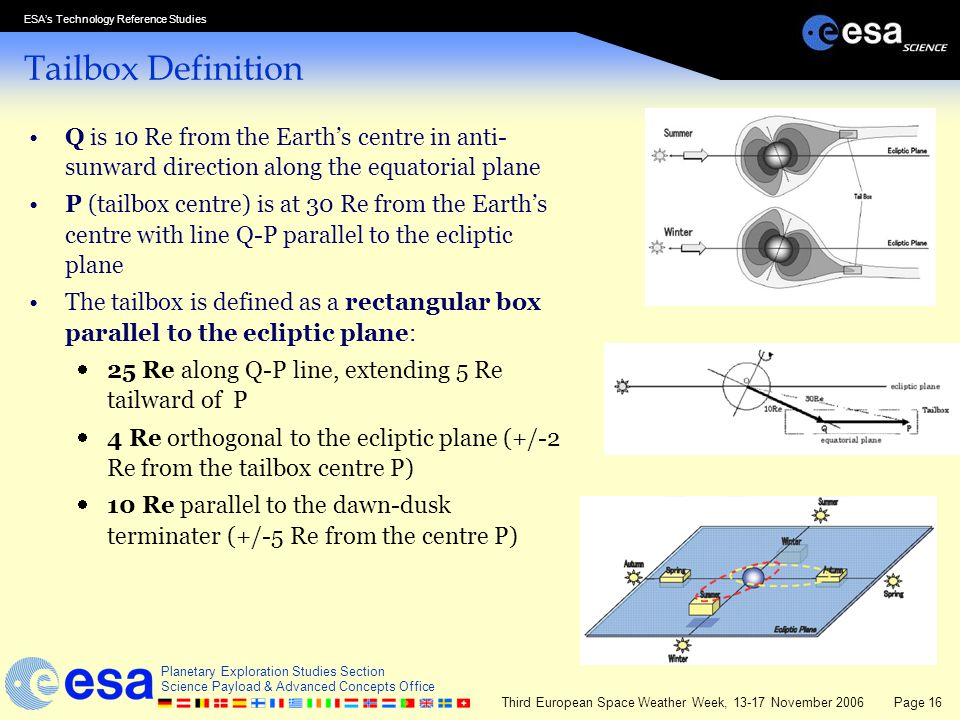 Tailbox Definition Q is 10 Re from the Earth's centre in anti-sunward direction along the equatorial plane.