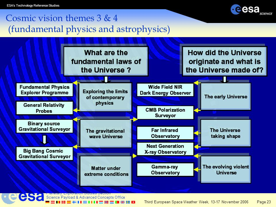 Cosmic vision themes 3 & 4 (fundamental physics and astrophysics)