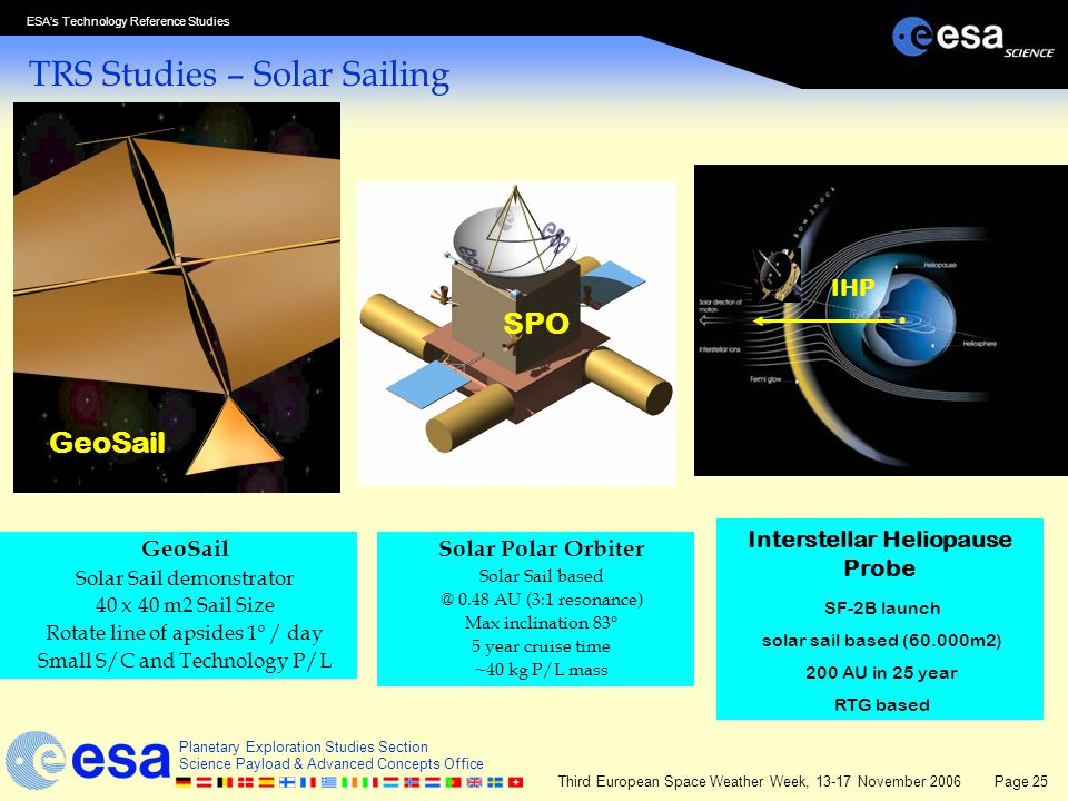 TRS Studies – Solar Sailing