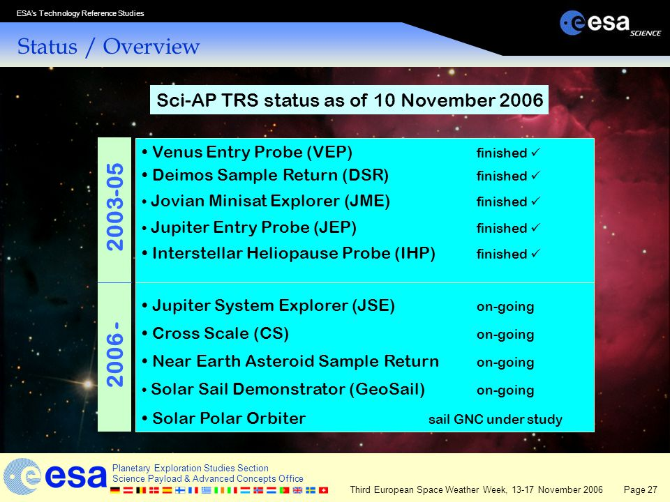 Status / Overview Sci-AP TRS status as of 10 November 2006. Venus Entry Probe (VEP) finished  Deimos Sample Return (DSR) finished 