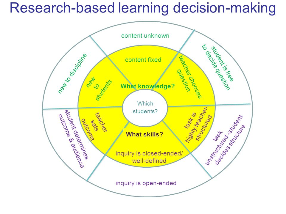 Research-based learning decision-making