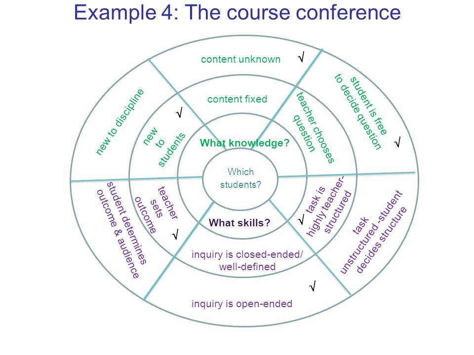 Example 4: The course conference