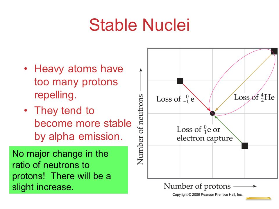 Stable Nuclei Heavy atoms have too many protons repelling.