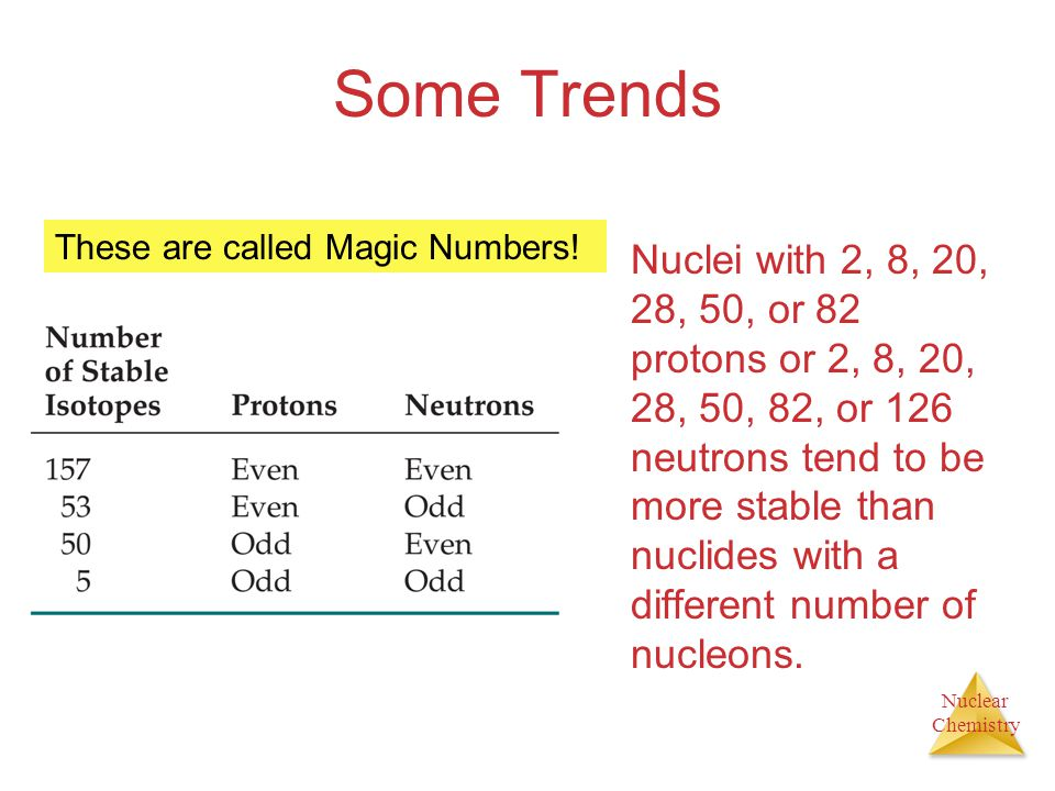 Some Trends These are called Magic Numbers!