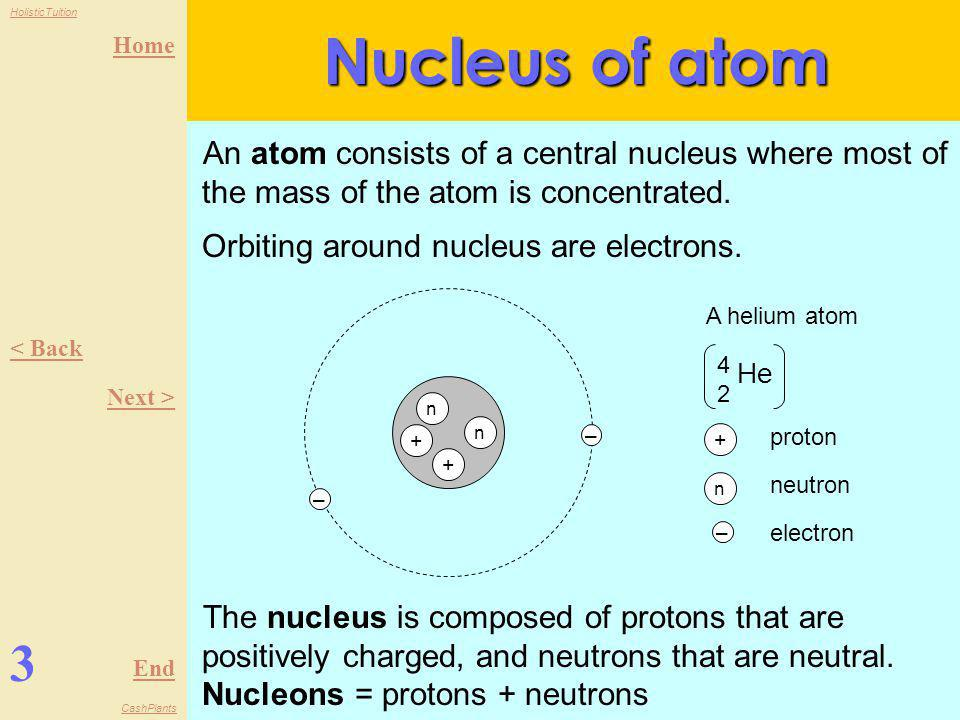Nucleus of atom An atom consists of a central nucleus where most of the mass of the atom is concentrated. Orbiting around nucleus are electrons.