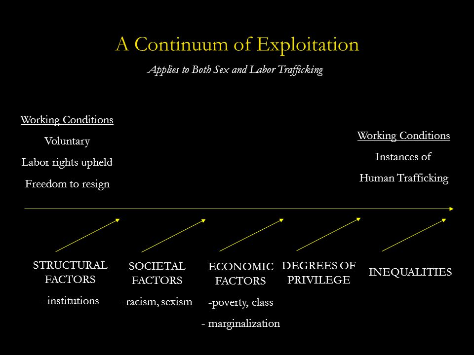 A Continuum of Exploitation