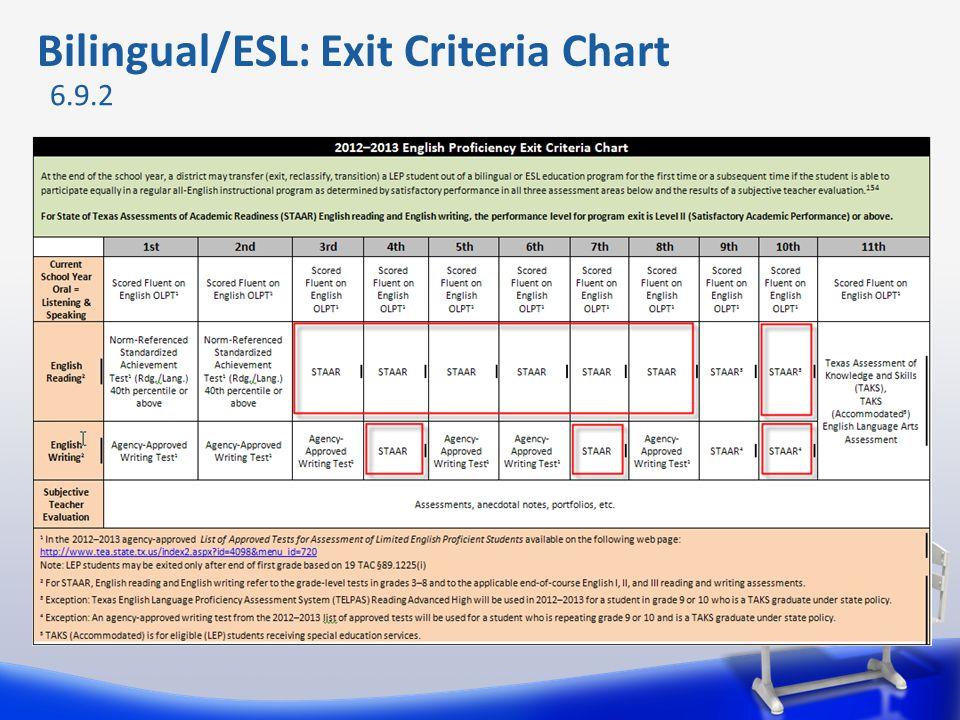 Bilingual/ESL: Exit Criteria Chart