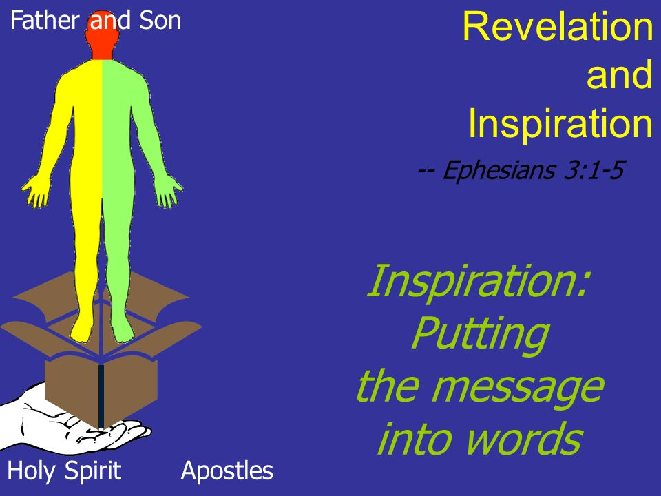 Inspiration: Putting the message into words Revelation and Inspiration