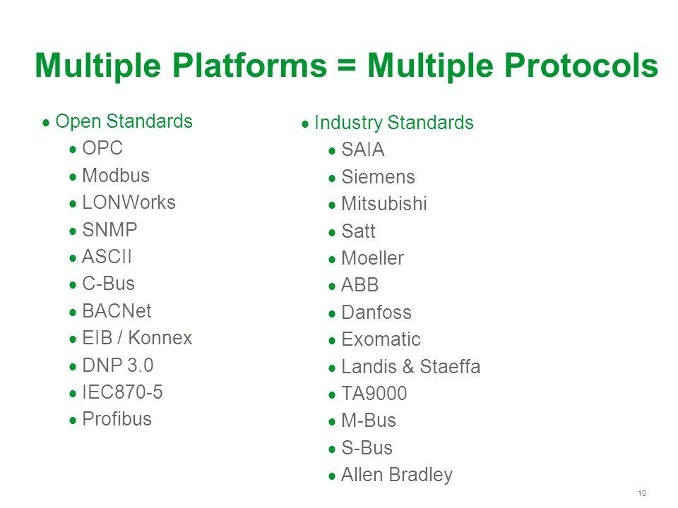 Multiple Platforms = Multiple Protocols