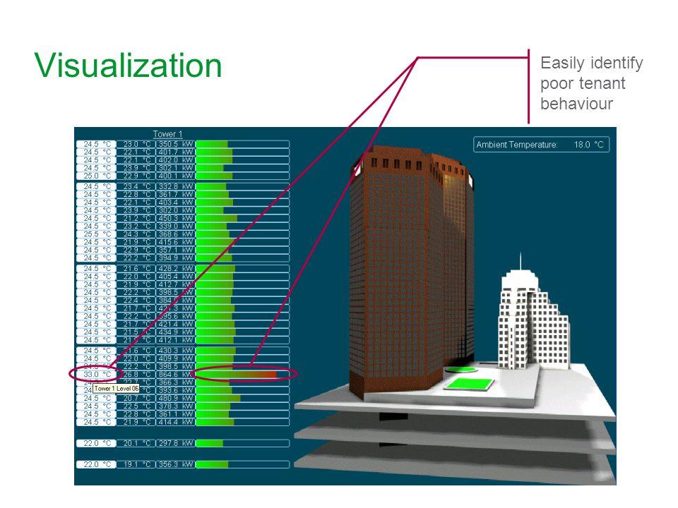 Visualization Easily identify poor tenant behaviour 20 20