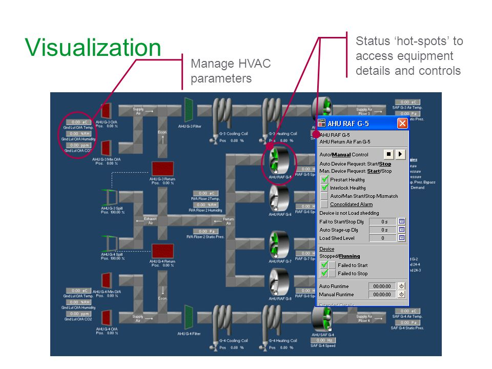 Visualization Status 'hot-spots' to access equipment details and controls. Manage HVAC parameters.