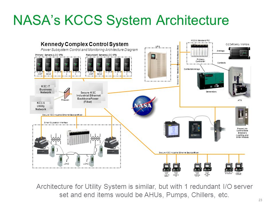 NASA's KCCS System Architecture