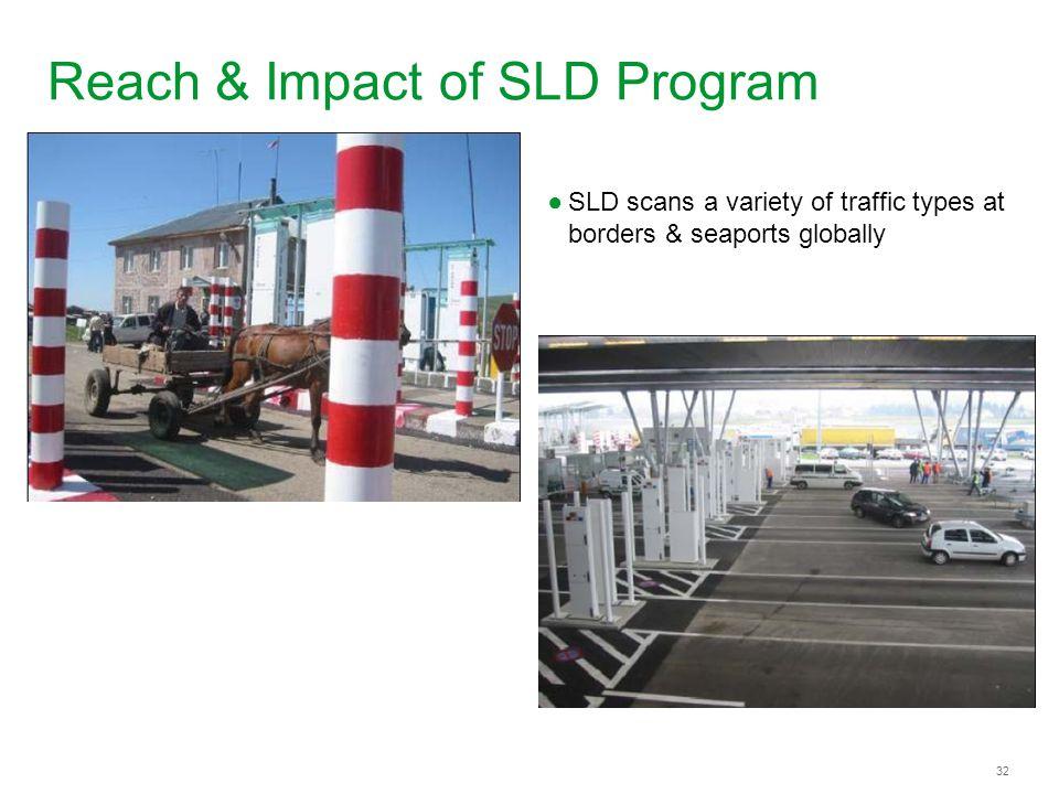 Reach & Impact of SLD Program