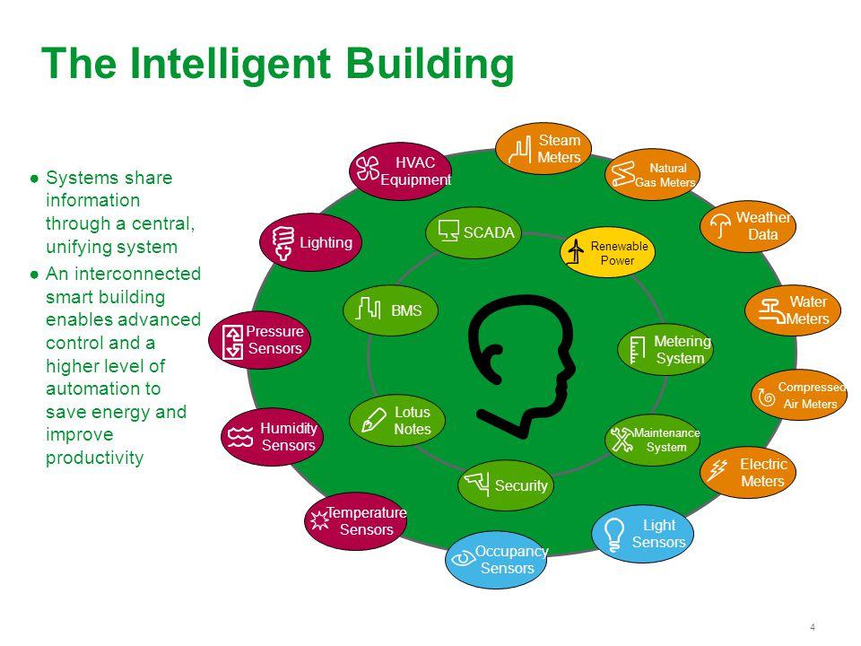 The Intelligent Building