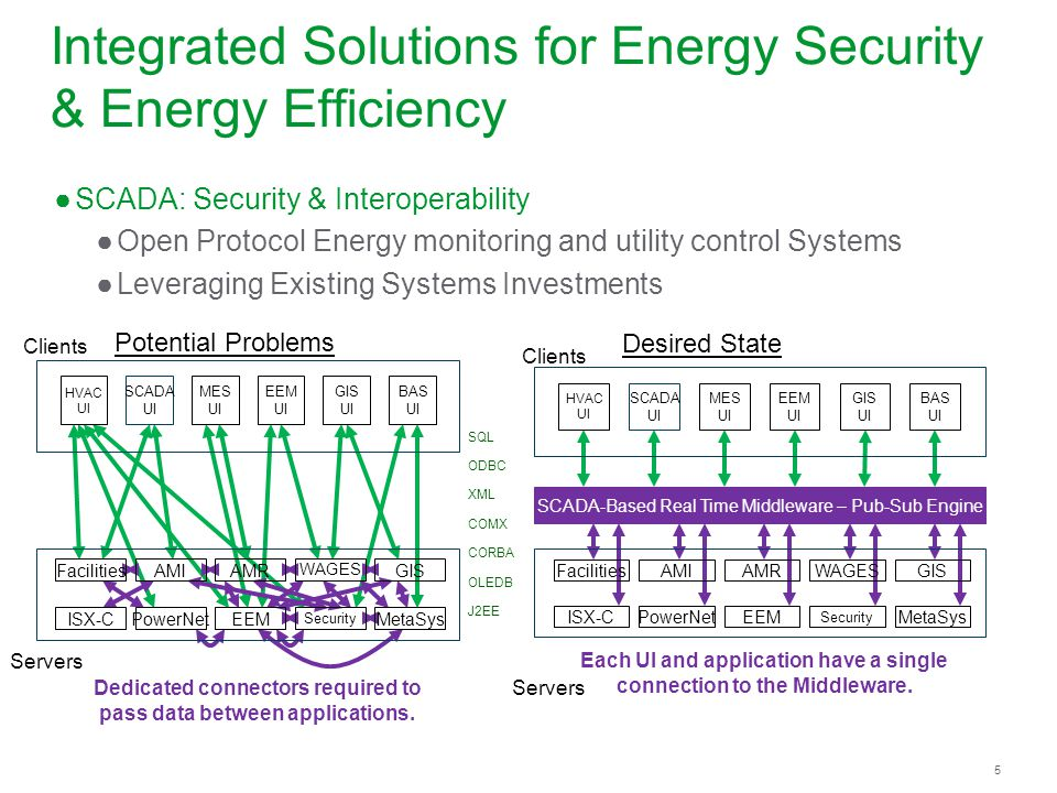 Integrated Solutions for Energy Security & Energy Efficiency