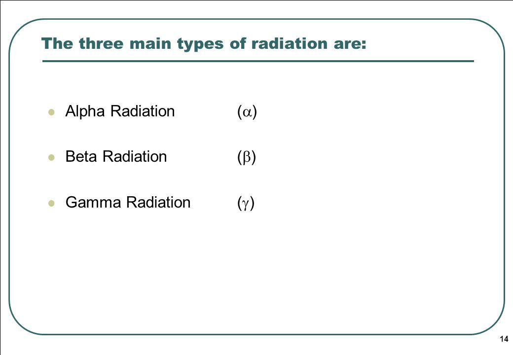 The three main types of radiation are: